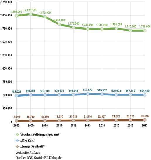 Grafik, die die Auflagenentwicklung aller Wochenzeitungen gesamt seit 2008 (1,99 Millionen verkaufte Exemplare) bis 2017 (1,71 Millionen verkaufte Exemplare) zeigt, sowie die Auflagenentwicklung der Zeit (2008 485223 verkaufte Exemplare, 2017 504420 verkaufte Exemplare) und der Jungen Freiheit (2008 15705 verkaufte Exemplare, 2017 30316 verkaufte Exemplare)