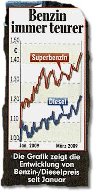 Benzin immer teurer