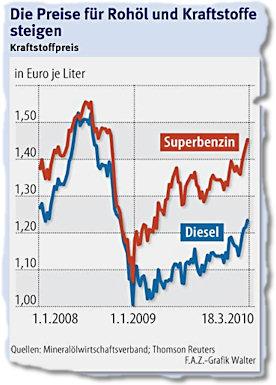 Die Preise für Rohöl und Kraftstoffe steigen