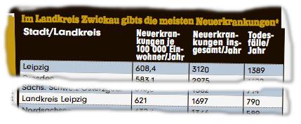 Neuerkrankungen je 100.000 Einwohner/Jahr: Leipzig 608,4, Landkreis Leipzig 621