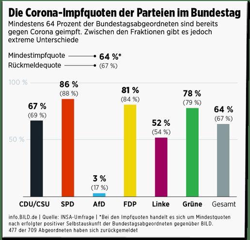 Screenshot Bild.de - Grafik mit den Impfquoten - CDU/CSU 67 Prozent, SPD 86 Prozent, AfD 3 Prozent, FDP 81 Prozent, Linke 52 Porzent, Grüne 78 Prozent, Gesamt 64 Prozent