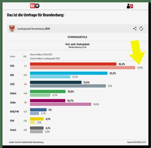 Screenshot BILD.de: Balkendiagramm der Wahlergebnisse in Brandenburg 2019 im Vergleich mit den Wahlergebnissen von 2014. Für 2014 SPD-Wert: 31,9 Prozent
