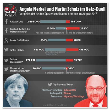 Screenshot Bild.de - Vergleich zwischen Angela Merkel und Martin Schulz, darunter unter anderem die Twitter-Follower: Merkel mit 833000 vom Regierungssprecher, Schulz mit 495000