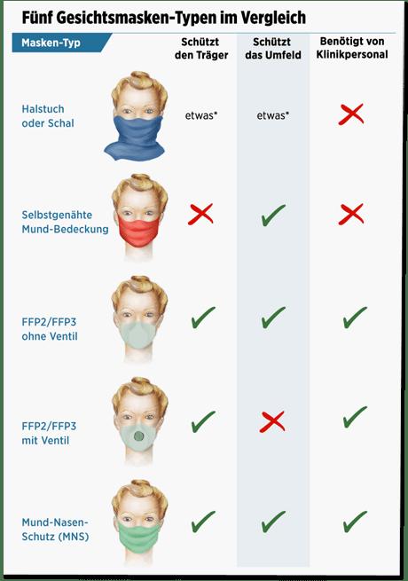 Screenshot Bild.de - zu sehen ist eine Tabelle mit den verschiedenen Masken: Halstuch oder Schal, selbstgenähte Mundbedeckung, FFP2/FFP3 ohne Ventil, FFP2/FFP3 mit Ventil, Mund-Nasen-Schutz - dazu grüne Haken beziehungsweise rote Kreuze bei schützt den Träger, schützt das Umfeld und benötigt von Klinikpersonal