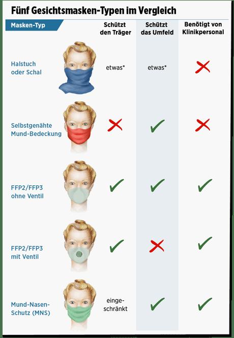 Screenshot Bild.de - Wieder die Grafik mit den verschiedenen Schutzmasken - dieses Mal steht bei MNS und schützt den Träger allerdings eingeschränkt