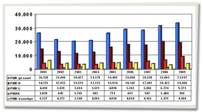 Grafik über die politisch motivierte Kriminalität zwischen 2001 und 2009