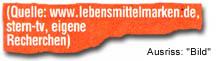 """Quelle: www.lebensmittelmarken.de, stern-tv, eigene Recherche"""