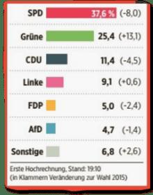 Ausriss Bild-Zeitung - Erste Hochrechnung von 19:10 Uhr, laut der die AfD bei 4,7 Prozent liegt