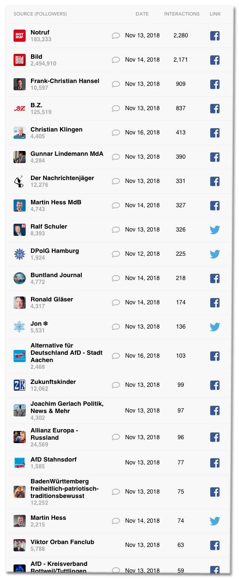 Screenshot des Analyse-Tools Crowdtangle, das zeigt, wer bei Facebook oder Twitter einen Beitrag geteilt hat