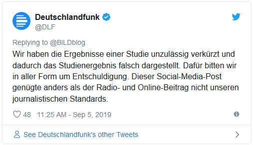 """Tweet des Deutschlandfunks: """"Wir haben die Ergebnisse einer Studie unzulässig verkürzt und dadurch das Studienergebnis falsch dargestellt. Dafür bitten wir in aller Form um Entschuldigung. Dieser Social-Media-Post genügte anders als der Radio- und Online-Beitrag nicht unseren journalistischen Standards."""""""