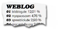 Kategorie Weblog: 1. bildblog.de 12,01 %