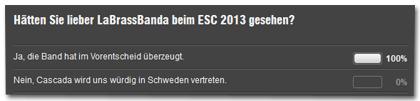 """Umfrage: """"Hätten Sie lieber LABrassBanda beim ESC 2013 gesehen?"""" - Antwort a: """"Ja, die Band hat im Vorentscheid überzeugt."""" - 100 Prozent. Antwort b: """"Nein, Cascada wird uns würdig in Schweden vertreten."""" - 0 Prozent."""