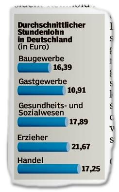 Durchschnittlicher Stundenlohn in Deutschland (in Euro)
