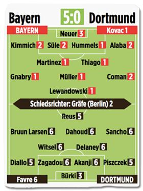 Ausriss Bild-Zeitung - Benotung der Dortmunder Mannschaft - siebenmal 6, dreimal 5, einmal 3