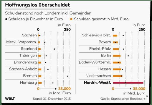 Screenshot Welt.de - Hoffnungslos überschuldet - dazu eine Grafik laut der der Schuldenstand Nordrhein-Westfalens Ende 2015 etwa 35 Billionen Euro betrug