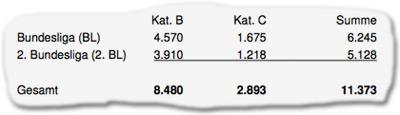 Kategorie B: 8.480 Personen, Kategorie C: 2.893 Personen